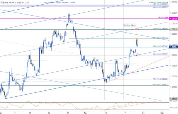 EUR/USD 240 Min. Chart
