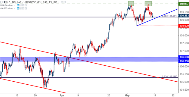 US Dollar versus Japanese Yen technical analysis