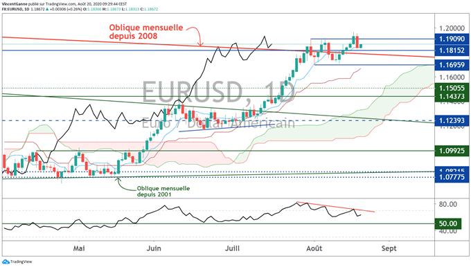 Analyse technique de l'euro dollar