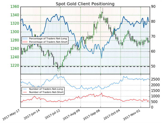 Gold Trades Mixed Based On Sentiment