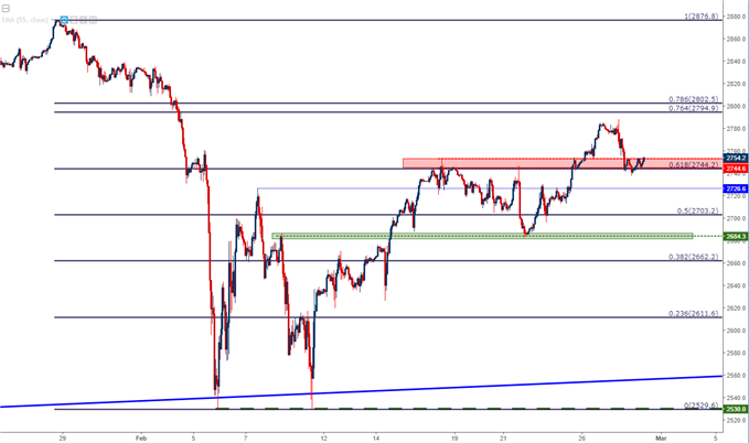 S&P 500 hourly chart