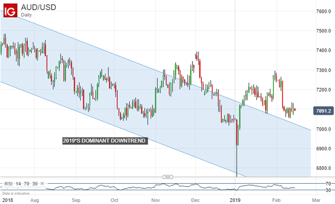 aud/usd dominant downtrend