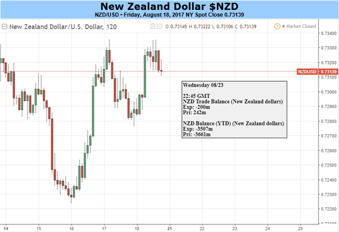 NZD Boosted by Risk-on Sentiment But Weakness Remains