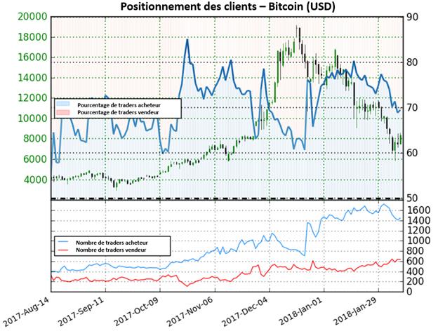 Bitcoin: Le signal du Sentiment confirme le rebond du cours du BTC/USD