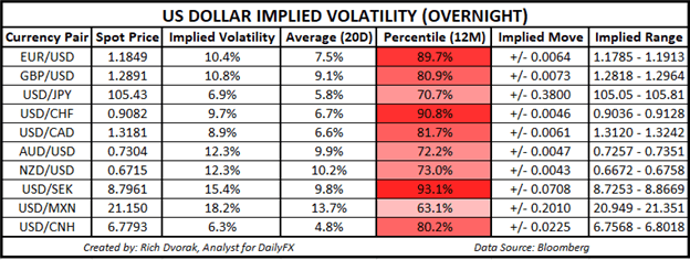 USD Price Outlook US Dollar Implied Volatility Trading Ranges for September 2020 Fed meeting