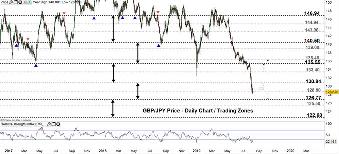 USD/JPY, GBP/JPY Price: US Dollar Rebounds at Support, Pound Holds on