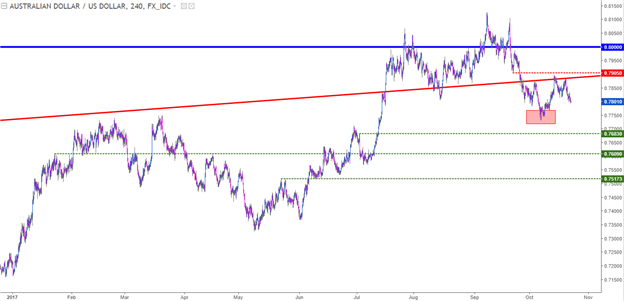 AUD/USD Under Pressure as USD Strength Continues