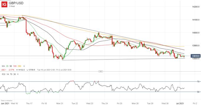 Downside Momentum Builds for GBP/USD