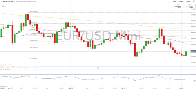 EURUSD Bounces Off Support on Firm Data and Softer Brexit Hopes