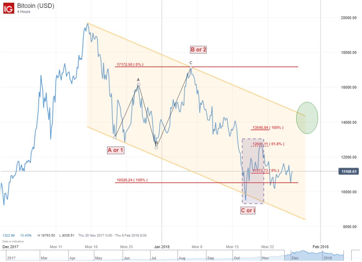 Aplicación de la teoría de las Ondas de Elliott al trading de Bitcoin