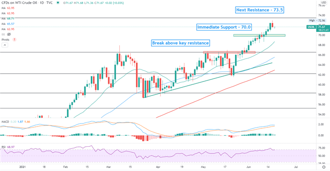 Crude Oil Prices Pull Back as USD Gains, But Uptrend Remains Intact
