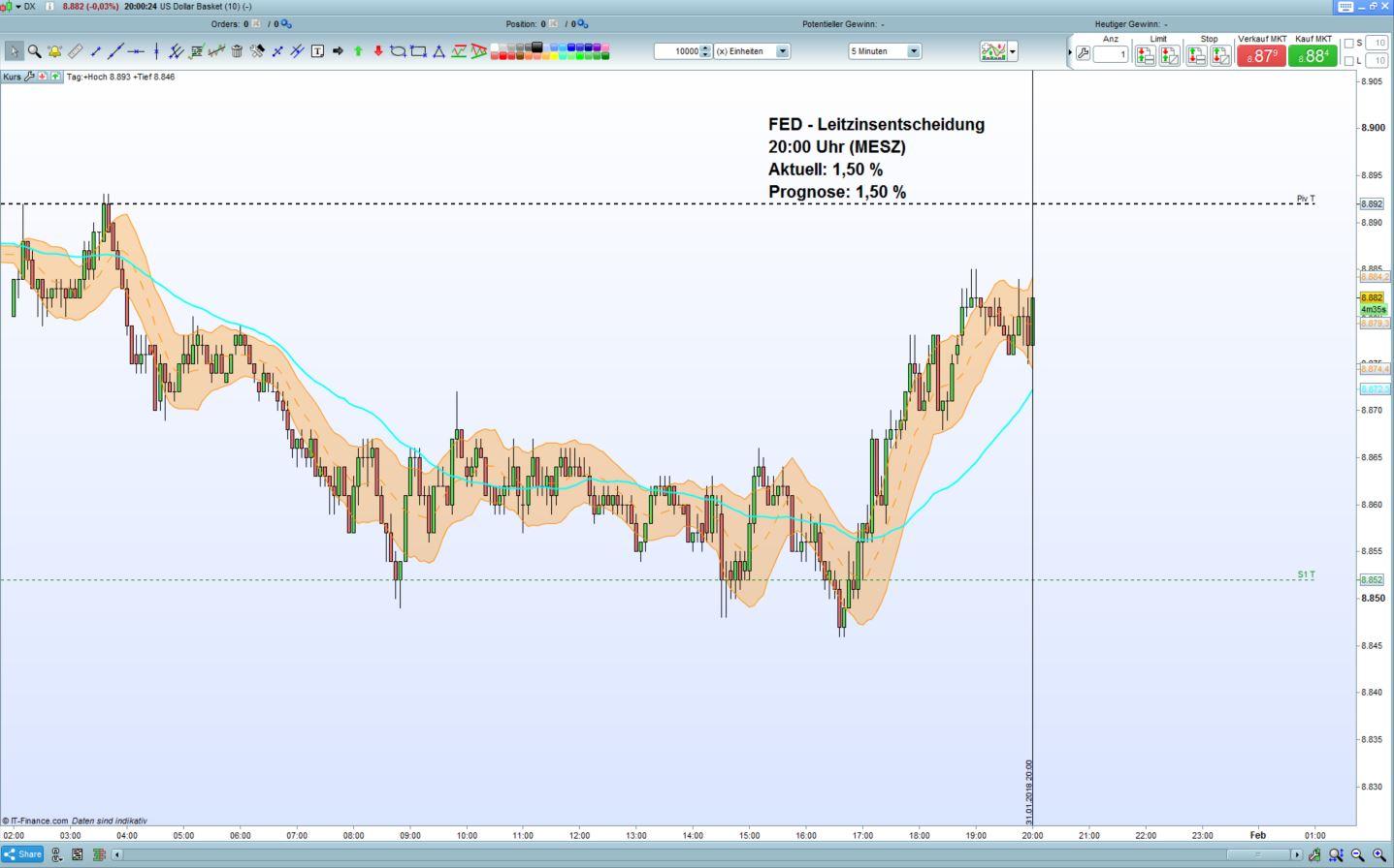 Us Dollar Index Fed Belässt Leitzins Bei 150