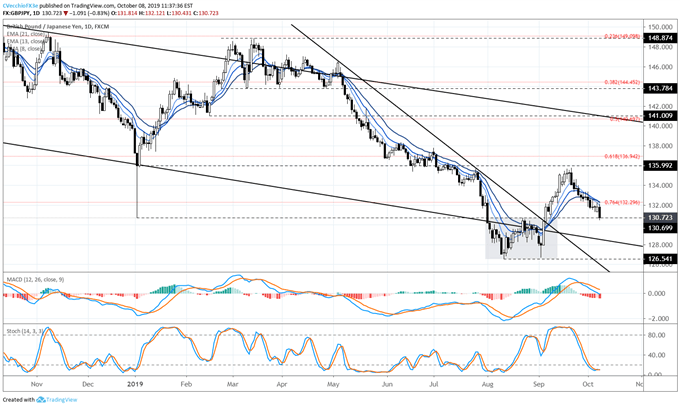gbpjpy rate, gbpjpy technical analysis, gbpjpy chart, gbpjpy rate forecast, gbpjpy rate chart, gbp to jpy, gbp rate, brexit latest, brexit talks, brexit
