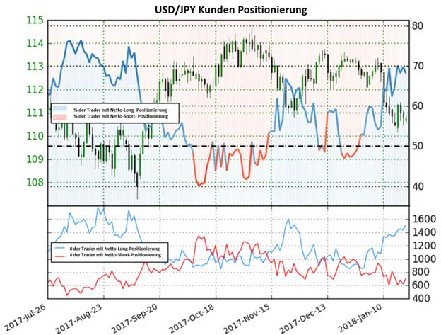 USD/JPY: Rückgang in Netto-Short-Positionen könnte bärische Folgen haben