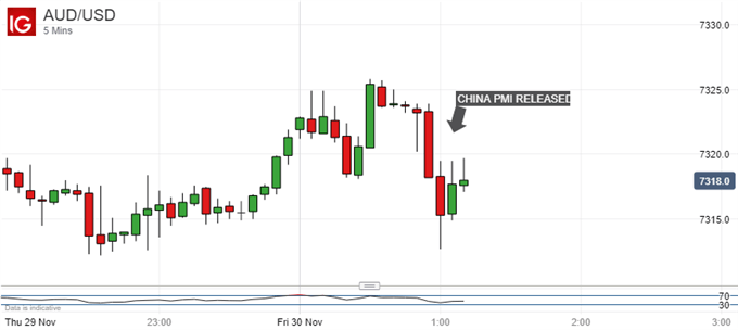 Australian Dolalr Vs US Dollar, 5-Minute Chart