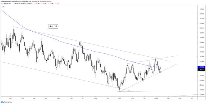 EUR/USD daily chart (choppy, watch t-line)