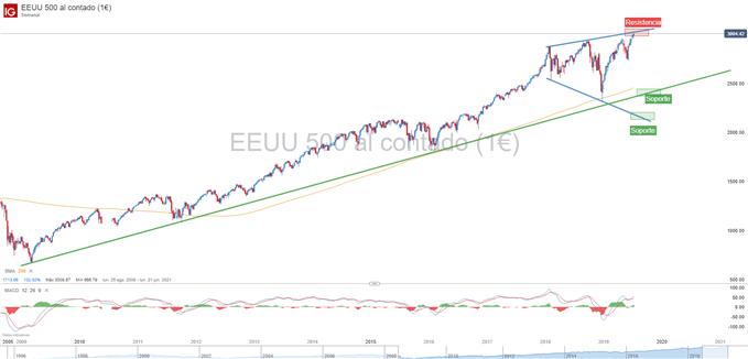 Gráfico técnico S&P 500 patrón de ensanchamiento