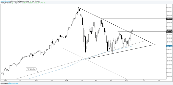 S&P500 Daily Chart with Technical Analysis