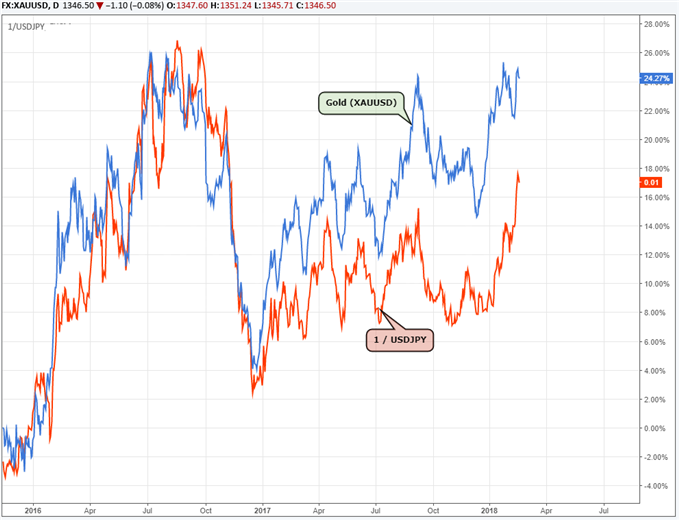 Gold and USD/JPY correlation.