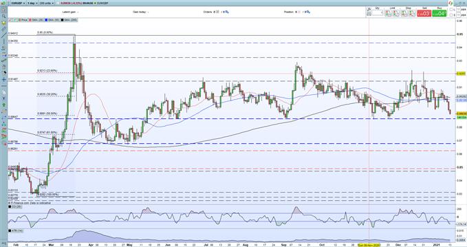 EUR/GBP Price Outlook - Testing Multi-Week Lows as Important Support Levels Breakdown