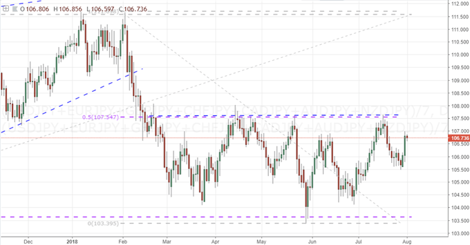 Equally-Weighted Japanese Yen Index
