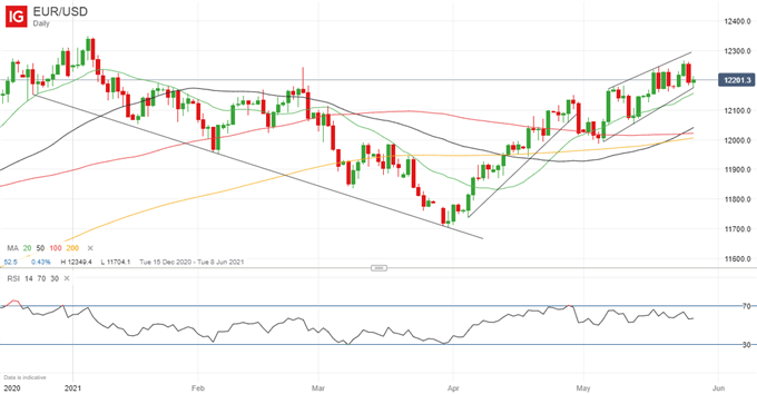 Euro Forecast: EUR/USD Price Outlook Positive, Well Placed For More Gains