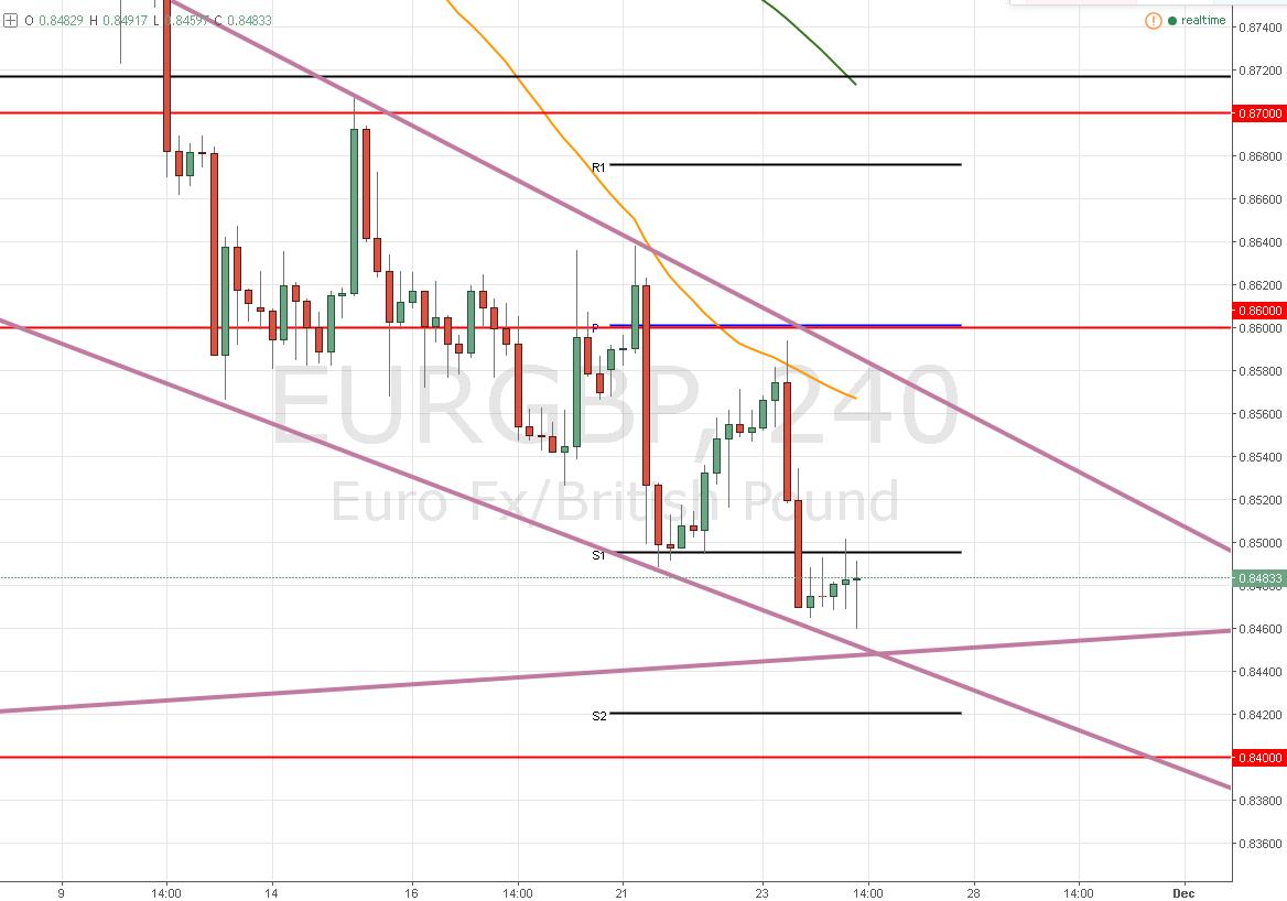 EUR/GBP – En el piso del rango ¿Es momento de repuntar?