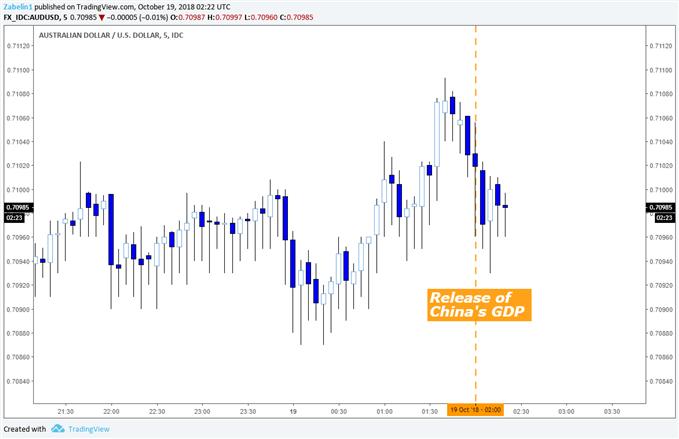 AUD/USD - 5-Minute Chart