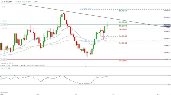 USD/ZAR Daily Chart