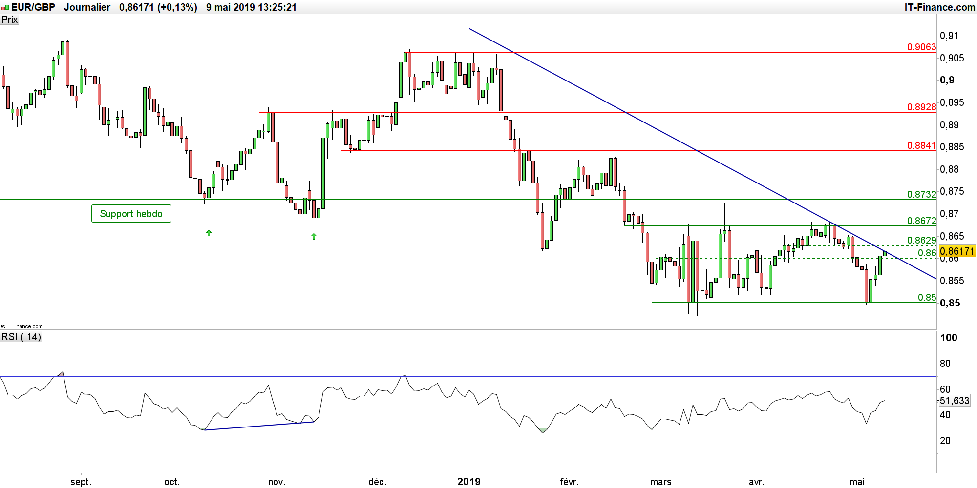 Eur Gbp Strategie De Trading Range Sur La Livre Sterling