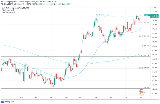 Japanese Yen Outlook: USD/JPY Remains Under Pressure Following Mixed Tankan Data