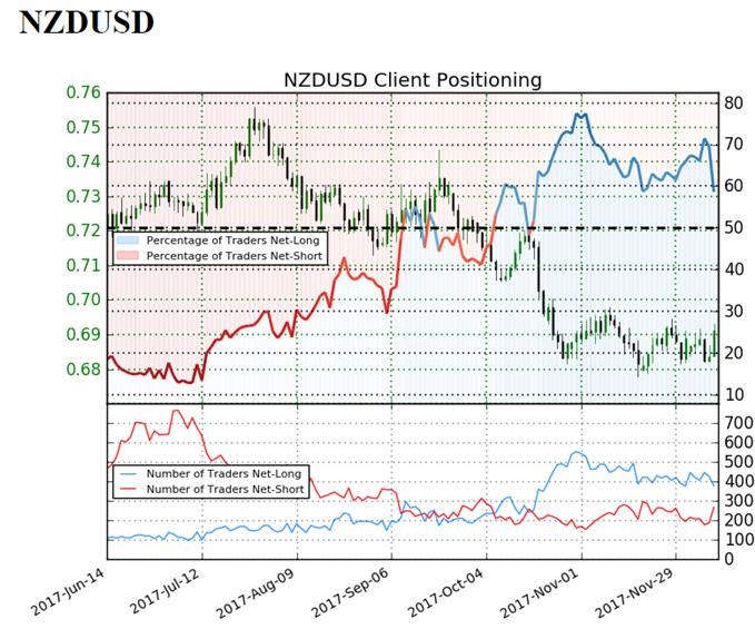 NZD/USD Sentiment Indicator.