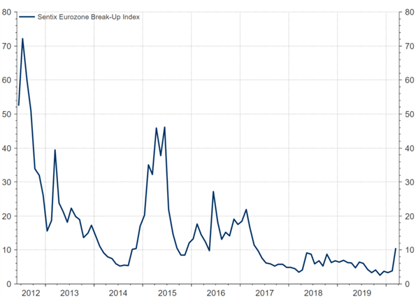 SEntix Eurozne Break-up index