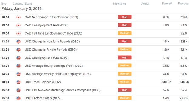 USDCAD Economic Calendar