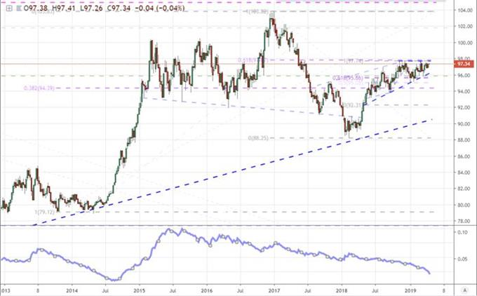 Weekly Chart of DXY Dollar and 20-Week ATR