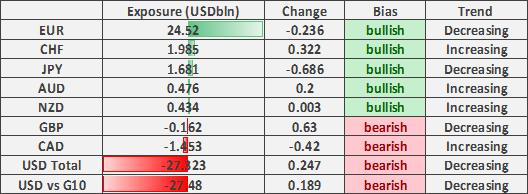 Canadian Dollar Net Shorts Jump, Investors Buy GBP/USD Dips