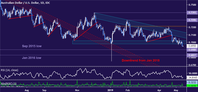 AUD/USD Chart Analysis: Targeting 0.67 After Critical Support Break