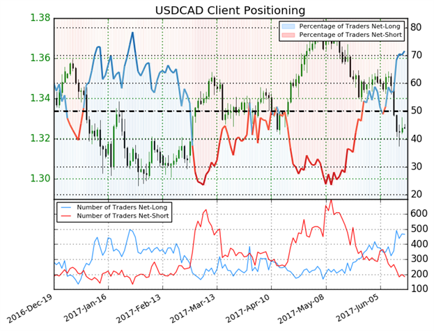 Bearish USD/CAD on BoC's Hawkish Surprise & Fed's Hawkishness In Doubt