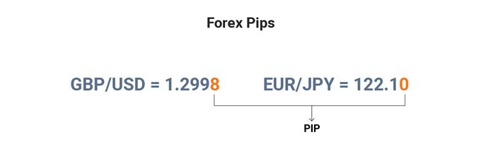 What Is A Pip Using Pips In Forex Trading