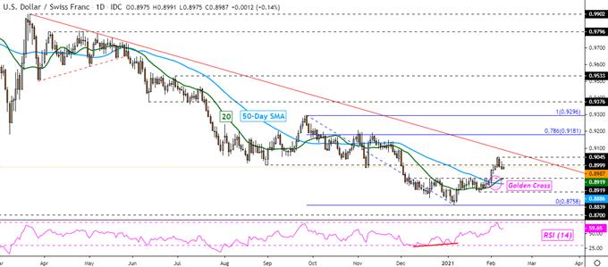 Swiss Franc Technical Forecast: USD/CHF, CHF/JPY, CAD/CHF, NZD/CHF