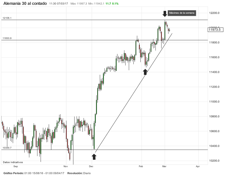 Índice DAX: patrón ascendiente antes del BCE, NFP y Fed.