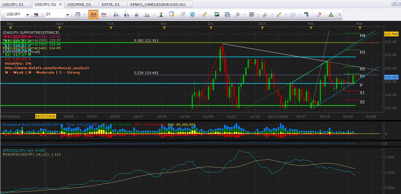 USD/JPY: Detiene ascenso debajo del 119.48