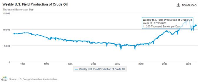 Oil Price Eyes July Low as Bearish Price Series Remains Intact
