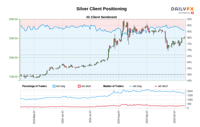 Silver sentiment readings
