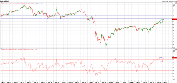 Crude Oil Technical Outlook: Oil Surges on Saudi Surprise – Key Levels to Watch