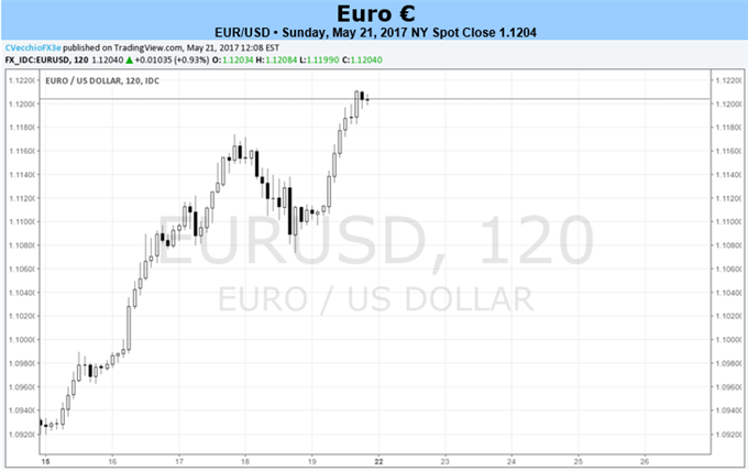Euro Positioned to Continue Rally versus Greenback, Commodity Currencies