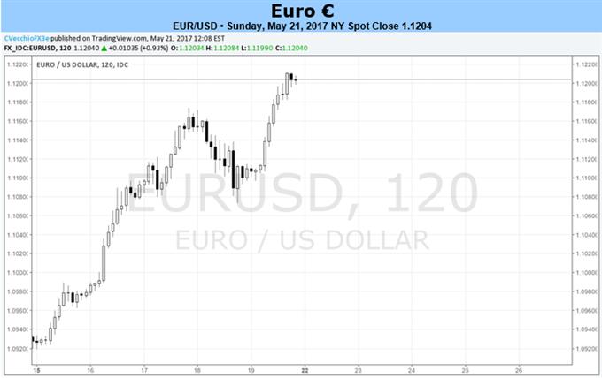 L'euro positionné pour poursuivre le rallye contre le billet vert et les devises liées aux matières premières