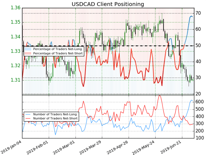 USDCAD May Be Major Most Capable of Overcoming Holiday Trade
