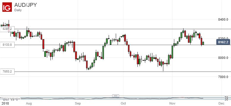 Holding At Key Retracement Australian Dollar Vs Anese Yen Daily Chart