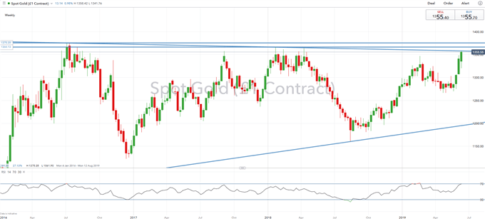 Gold Price Analysis: Fresh 2019 Highs Sees 5yr Trendline on Verge of Breaking